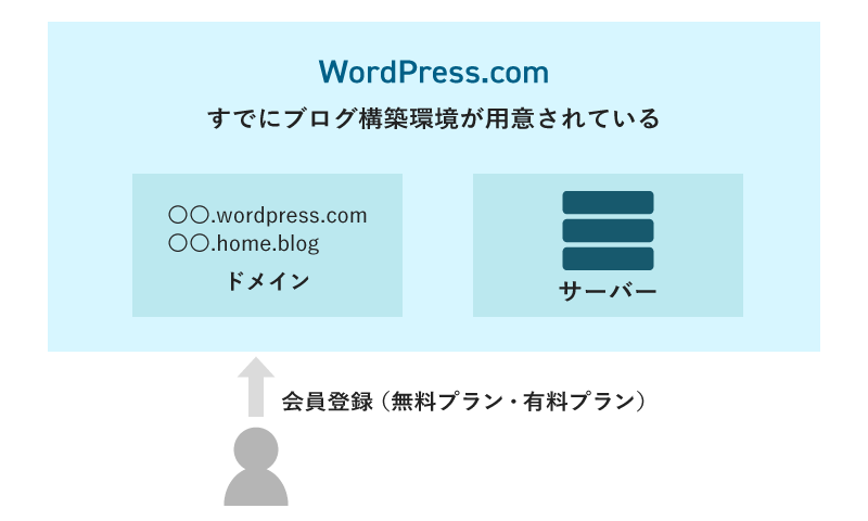 wordpress.comの解説