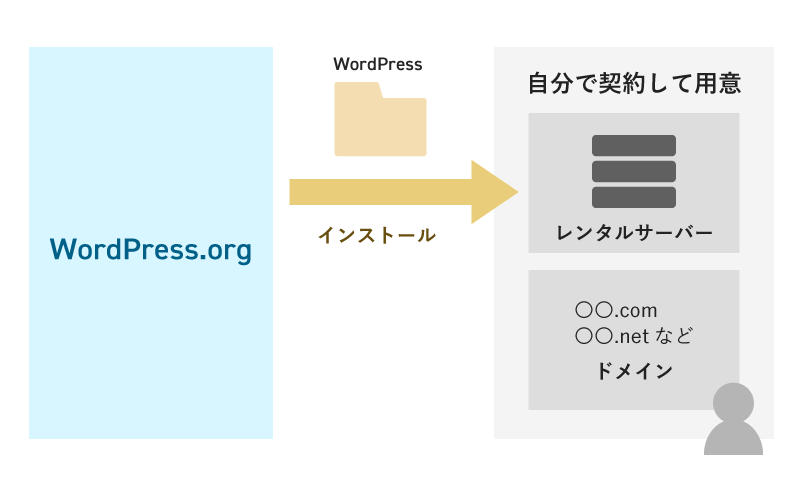 wordpress.orgの解説